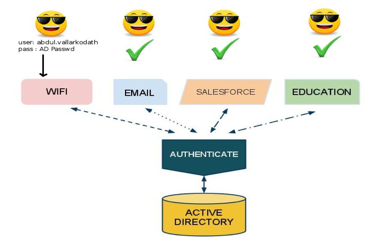 implementing active directory single sign on with